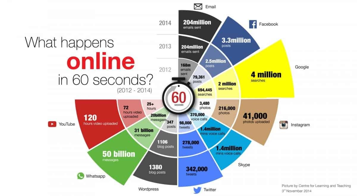What Happens Online in 60 Seconds